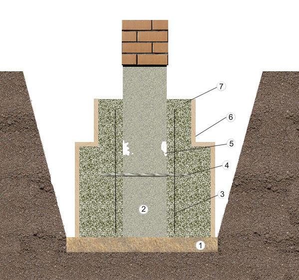 Фундамент для кирпичного дома своими руками - Поделки