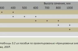 Рекомендуемые сечения ленты