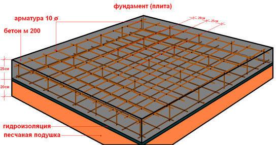 Схема армирования монолитной фундаментной плиты