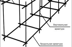 Схема арматуры ленточного фундамента.