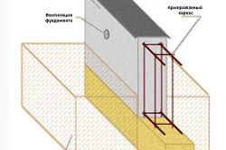 Схема армированного ленточного фундамента
