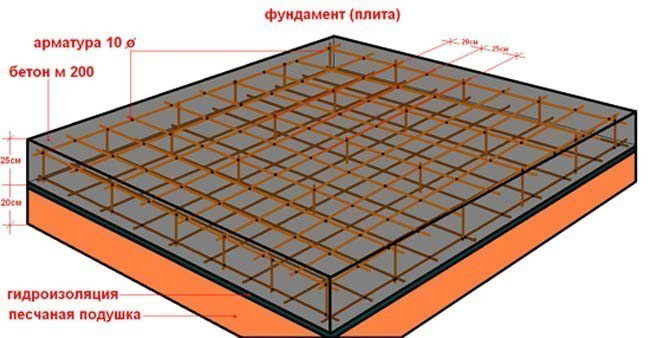 Схема армированной монолитной бетонной плиты.