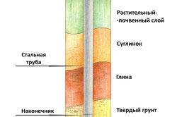 Схема бурения скважины под фундамент