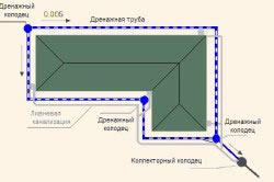 Схема дренажа фундамента по периметру строения