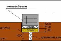 Схема фундамента с дренажной системой на гравийно-песчаной подушке