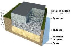 Схема фундамента из бетона на основе ПГС