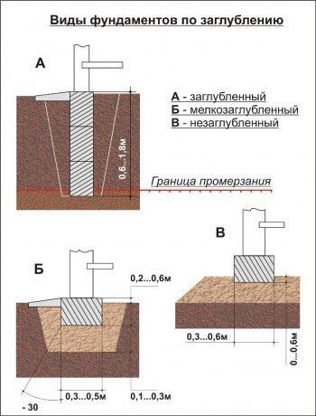 Схема фундаментов по