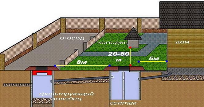 Как сделать канализационный колодец в частном доме