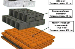Схема коэффициента теплосопротивления пеноблоков