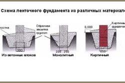 Схема ленточного фундамента из различных материалов