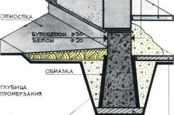 Схема ленточного фундамента толщиной 500-600 мм