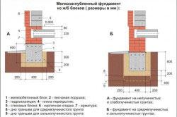 Схема ленточного мелкозаглубленного фундамента из ж/б блоков