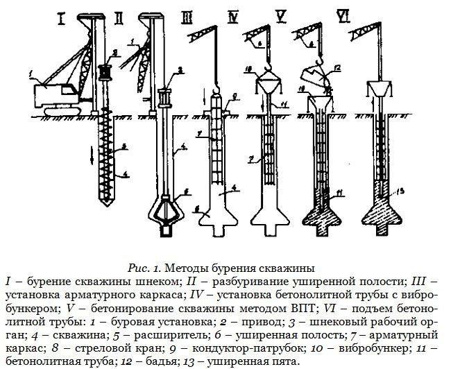 Схема методов бурения скважин