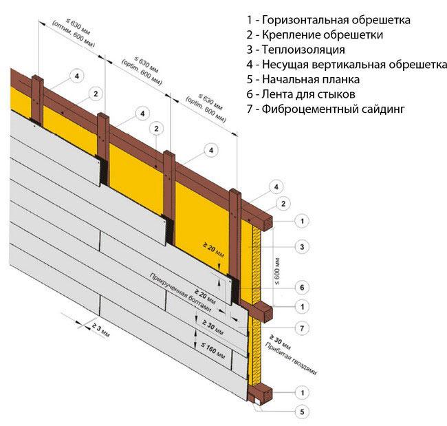 Схема монтажа сайдинга