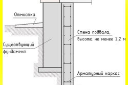 Схема наращивания фундамента сбоку
