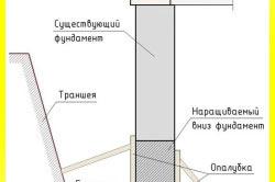 Схема наращивания фундамента снизу