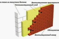 Схема облицовки фундамента кирпичом