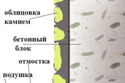 Схема отделки цоколя камнем