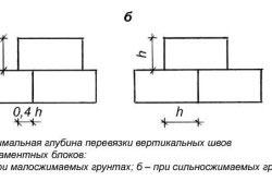 Схема перевязки фундаментных блоков