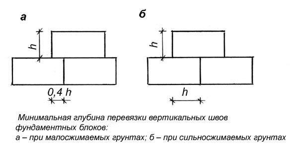 Схема перевязки фундаментных