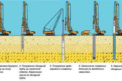Схема процесса бурения скважин под фундамент