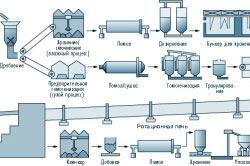 Схема производства различных видов цемента