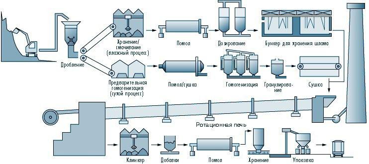 Производство цемента по сухому способу технологическая схема