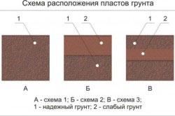Схема распололожения пластов грунта