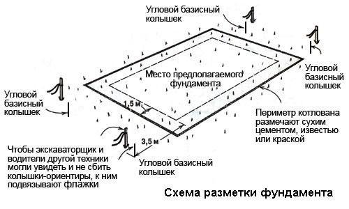 Схема разметки территории под фундамент