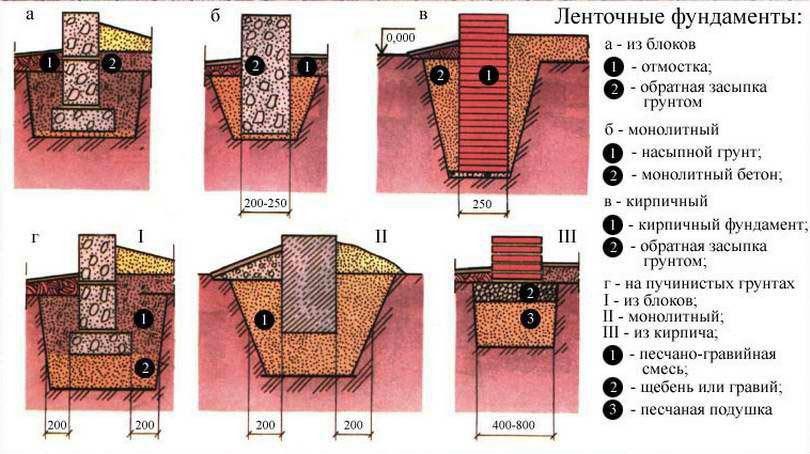 Схема разновидностей ленточного фундамента