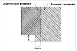Схема жесткого соединения основания дома и пристройки.