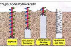 Схема стадий формирования свай