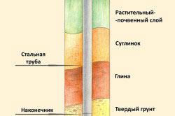Схема строения винтовой сваи