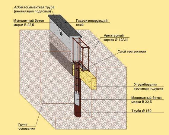 Ленточный фундамент на склоне схема