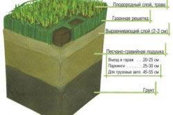 Схема грунта по слоям
