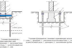 Схема усиления фундамента при помощи свай
