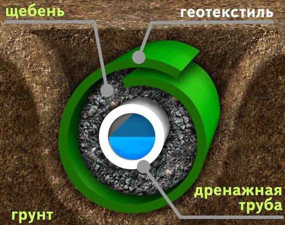 Схема устройства дренажной системы.