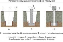 Схема устройства фундамента на торфе