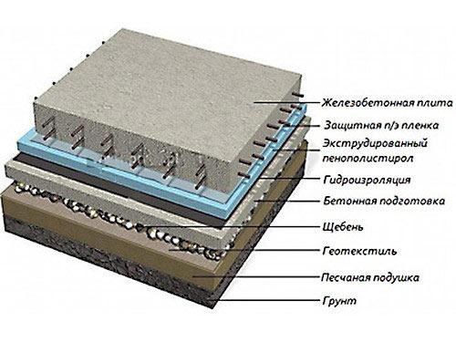 Схема устройства монолитного плитного фундамента