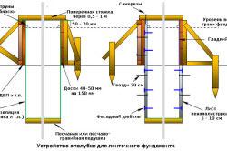 Крепление опалубки ленточного фундамента