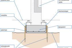 Фундамент под террасу: как сделать?