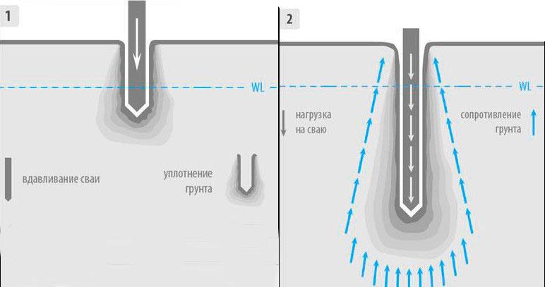 Схема вдавливания свай в грунт