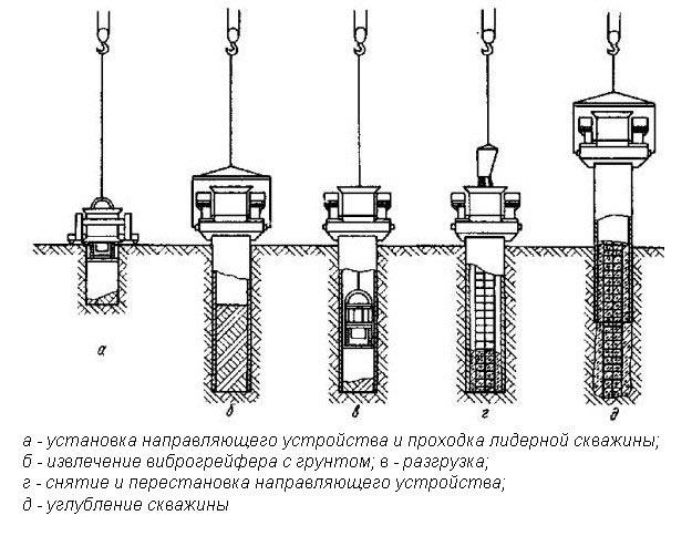 Схема вибрационного метода