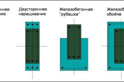 Схема видов наращивания фундамента