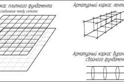 Схема видов арматурных каркасов для фундамента