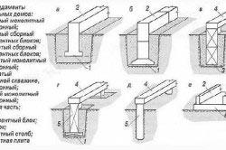 Схема видов фундамента бесподвальных домов