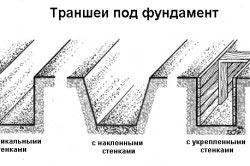 Схема видов траншей для фундамента