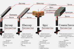 Схема винтовых фундаментов