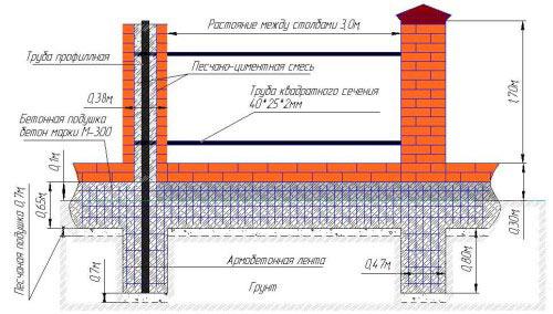 Схема забора с кирпичными столбами на фундаменте