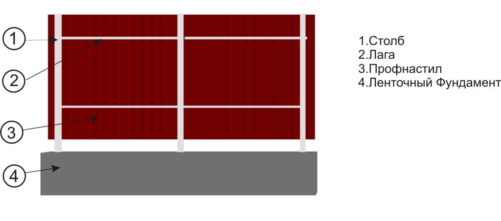 Фундамент забор из профнастила своими руками